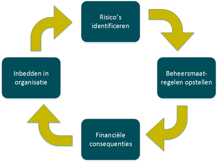 risicoanalyse